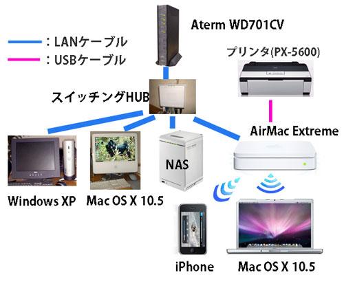 networkの構成blog2.jpg